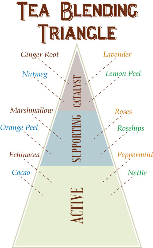 Tea Blending Triangle